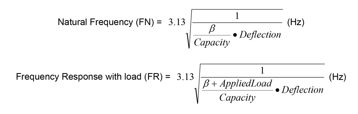 Natural Frequency & Frequency Response Equations